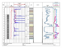 Shows a boring log with the spectral resistivity logs