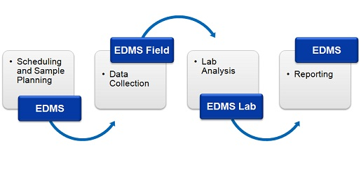 Environmental Data Management System